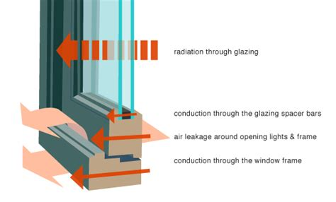 how do curtains reduce heat loss windows heat loss heat gain