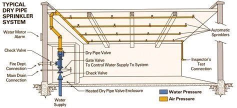 pipe sprinkler system diagram sprinkler systems a guide to designs colour codes