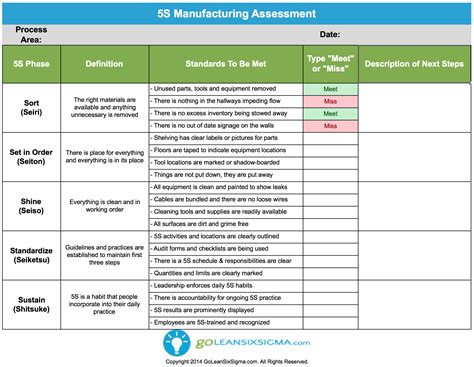 lean implementation plan template free 5s manufacturing assessment template