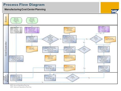 standard for process flow diagram wiring diagram with
