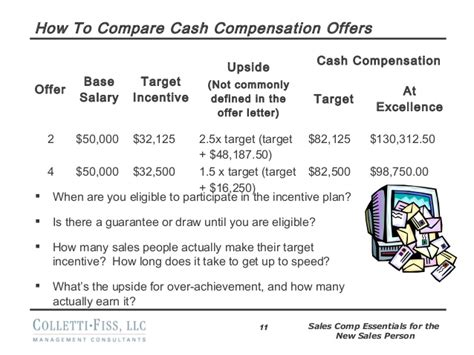 Offer Letter Guaranteed Bonus Sales Compensation Essentials For A New Sales Person Shared