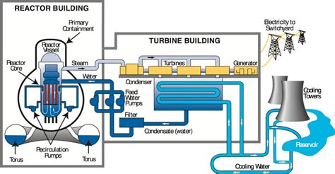 Typical us nuclear power plant diagram the wiring kotaksurat typical us nuclear power plant diagram repair wiring scheme ccuart Image collections