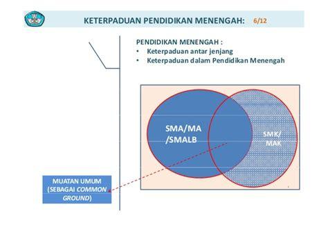 Pmt Pendalaman Materi Terpadu Sma Ma 00 modul kurikulum 2013