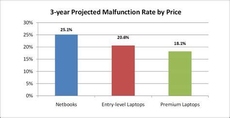 top 9 most reliable laptop brand survey best netbook