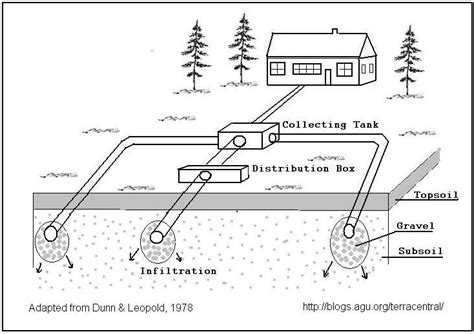 work site layout on site wastewater disposal systems soil considerations
