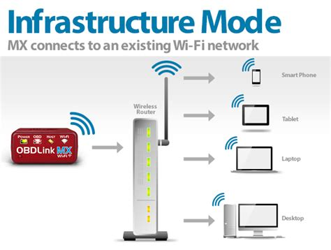 nice home wifi plans on wireless network mode wireless network mode engineers can home wifi summary of mx wi fi modes obdlink 174 obd solutions