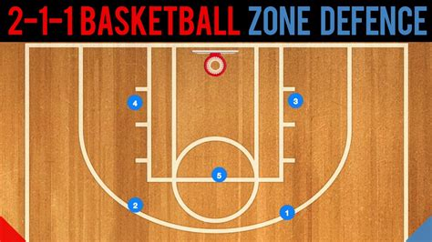 2 In 1 Basketball 2 1 2 basketball zone defense basics