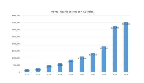Mental Health Records Search Mental Health Records In Nics Increase 1 491 The Past Decade