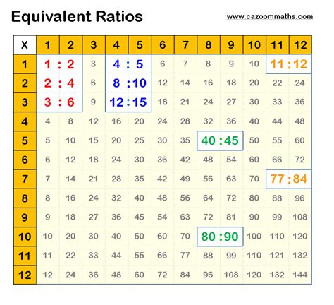 diagram equivalent ratios number resources cazoom maths worksheets
