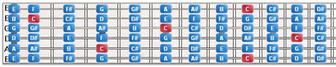 guitar scales master the fretboard create your own and get soloing 125 licks that show you how books guitar 101 standard tuning chromatic scales sequence