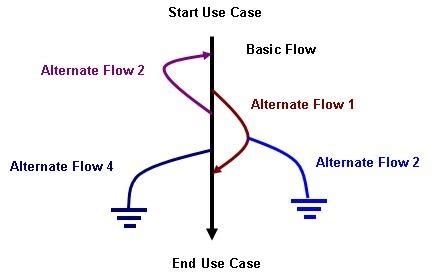 What Is The Difference Between Mba And Msc by What Is The Difference Between Use Cases And Scenarios