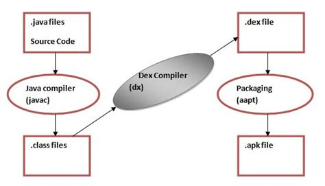 flow layout javatpoint framework7