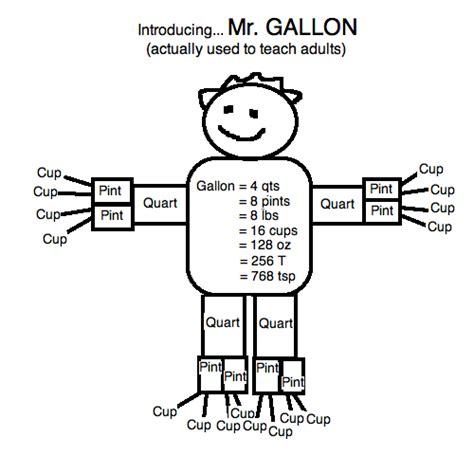 gallon template a note on measurements cooks