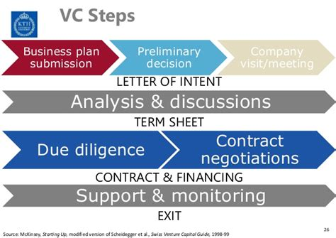 Letter Of Intent Venture Capital Start Up Finance Venture Capital