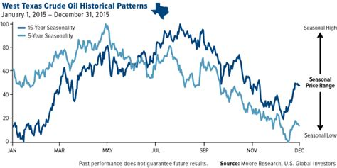 historical pattern library west texas crude oil historical patterns