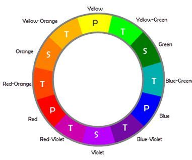 three secondary colors color wheel with three primary colors ps yellow