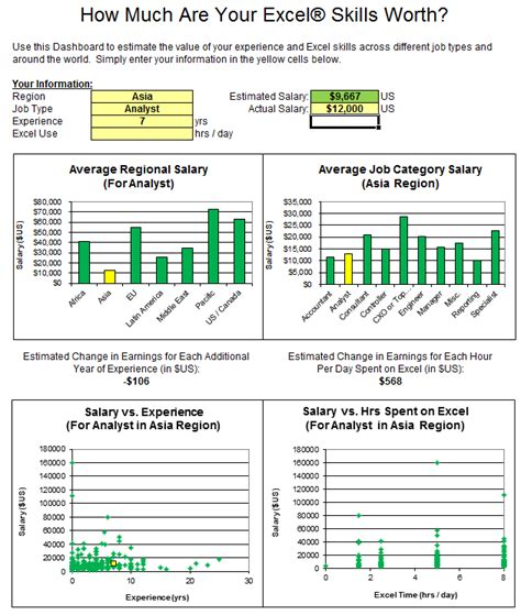 excel dashboard exles 66 dashboards to visualize