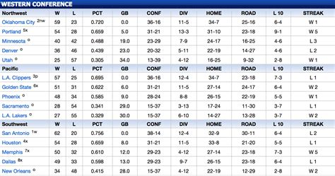 Www Mba Standing by Current Nba Western Conference Standings Basketball Scores