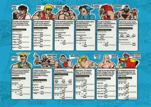 Street Fighter Ii Arcade Cabinet Street Fighter 2 Art Resources Sega Made Bad Decisions
