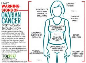 Here are the 10 early signs or warnings of the ovarian cancer