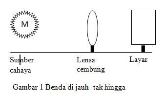 Lensa Cembung Praktikum lks praktikum lensa cembung kutu fisika