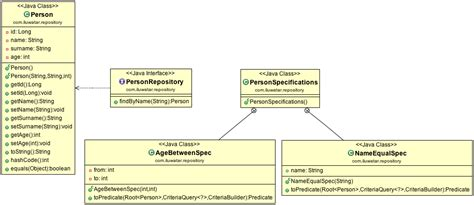 repository pattern java ee design patterns implemented in java sitexa the only