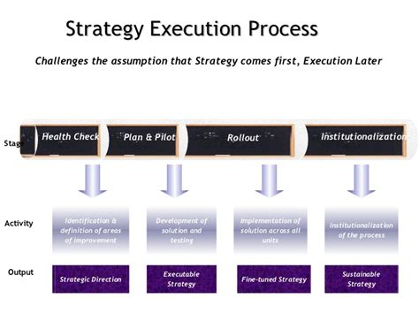 explain execution process of net application strategy execution process