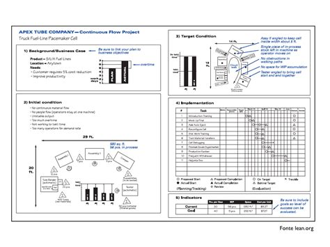 a3 report template lean a3 report template