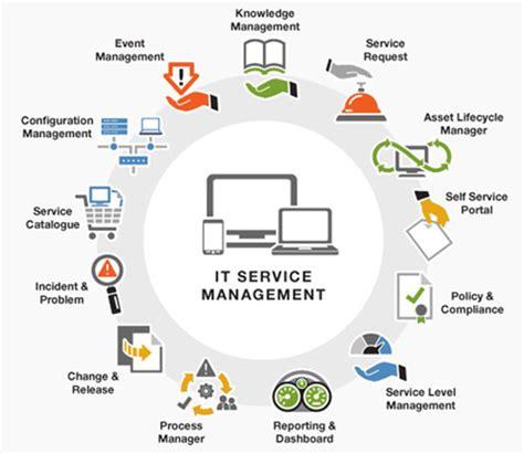 Http Bolognabusinessschool Hp Global Mba Innovation Management by Service Desk Olive Data Centre