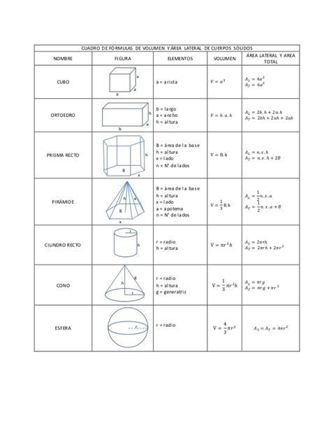 figuras geometricas formulas de area perimetro y volumen cuadro de formulas de area y per 237 metro