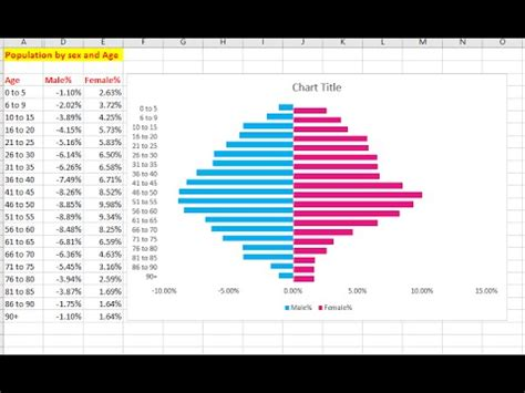 How To Create A Population Pyramid Chart In Excel Population Pyramid Excel Template