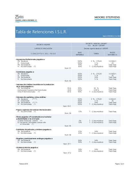 constancia de impuestos infonavit 2015 www carta de retenciones 2015 2015 retenciones u tx150 bs