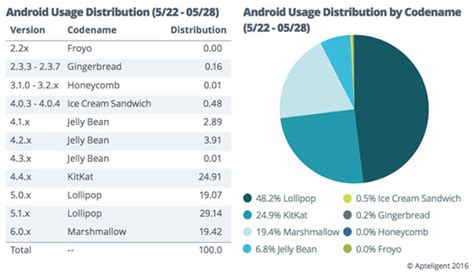 Android Version Market by Apteligent Android Markkinoiden Todellinen Pirstaileisuus