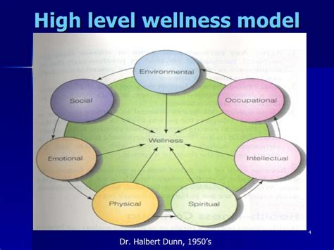 high level wellness definition of high level wellness by coordinating health care f09