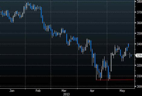 gold attempts to form double bottom, oil and copper