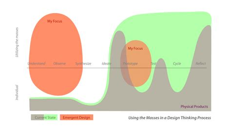 using design thinking to put the focus on employees sap blogs using the masses in the design process carissa l carter