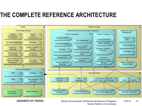 reference architecture books read book cloud reference architecture oracle pdf read
