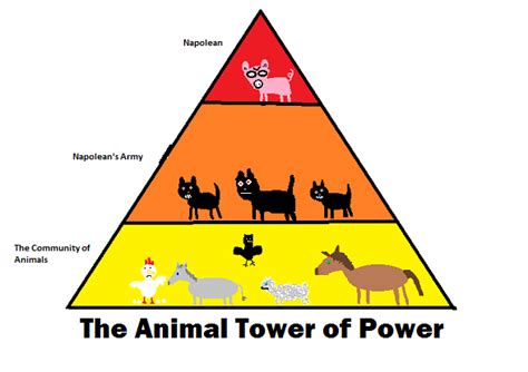 the power of 1 12 questions books emily s animal farm project paralleling