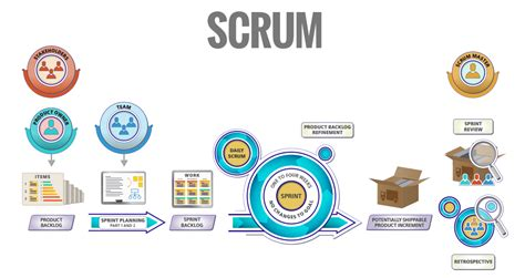 get hired as scrum master guide for agile seekers and hiring them books agile scrum certification in india