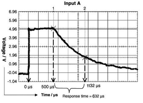 absorbance based light emitting diode optical sensors and sensing devices absorbance based light emitting diode optical sensors and sensing devices 28 images sensors