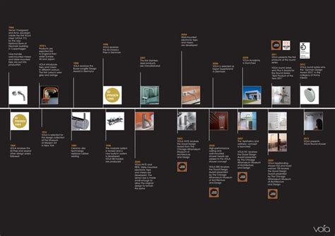 history and environment design timeline design google search linkage maps pinterest