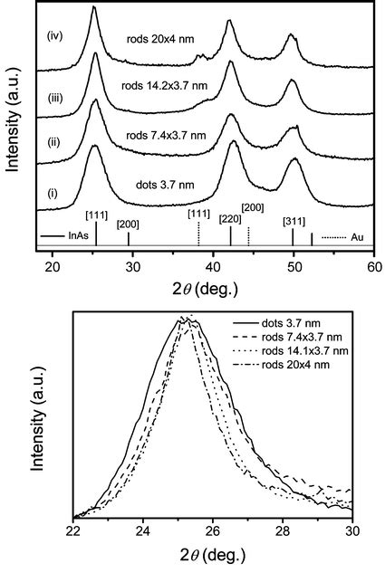 pattern gold nanoparticles shape control of iii v semiconductor nanocrystals