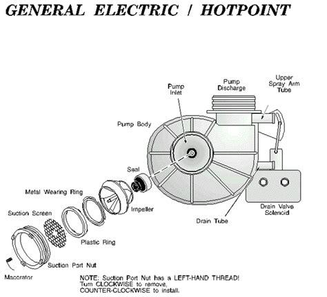 kenmore dishwasher motor replacement kenmore dishwasher replacement parts ideas rinceweb