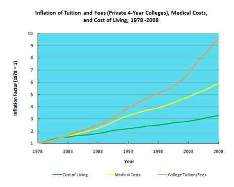 demographics and the demand for higher education books cost of college on the rise again freakonomics