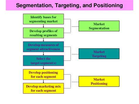 Marketing Plan Positioning Yatget Mba by Chapter 4 Segmentation Targeting Positioning