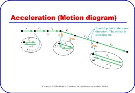 how to draw velocity and acceleration diagram this is a picture of acceleration being displayed in a