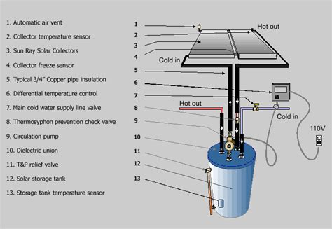 how to install solar system at home how to install solar panels yourself green planet ethics