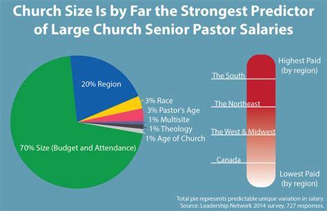 american wedding group salary big churches big bucks southern senior pastors take top