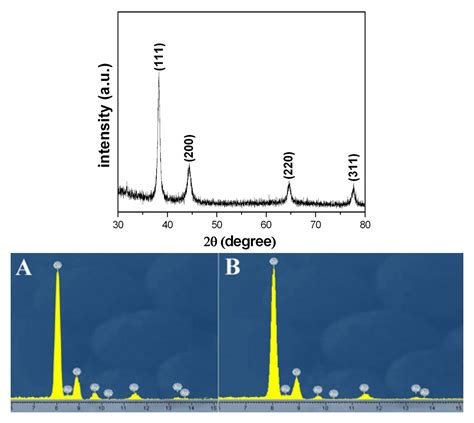 pattern gold nanoparticles sensors free full text gold nanoparticles with special