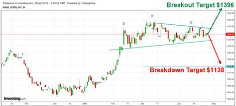 cup and handle pattern target price the next technical price targets for gold silver the
